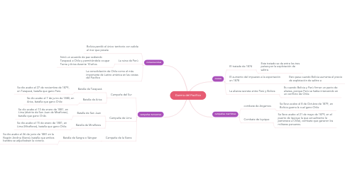Mind Map: Guerra del Pacifico