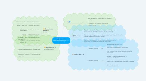 Mind Map: Aprendizaje personalizado(practicas para la inclusión)