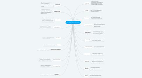 Mind Map: 21 CUALIDADES DEL LÍDER
