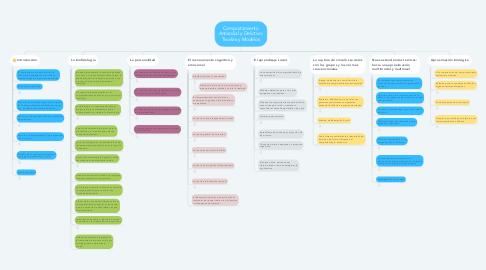 Mind Map: Comportamiento Antisocial y Delictivo: Teorías y Modelos
