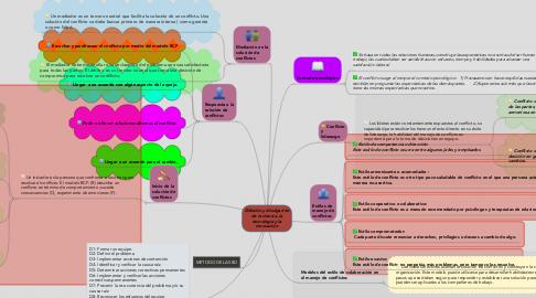 Mind Map: MANEJO DE CONFLICTOS Y APLICACION DE LAS 8D
