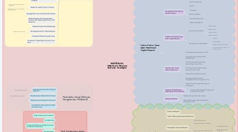 Mind Map: KOMPENSASI  (Menyusun Rencana Bayaran Strategis)