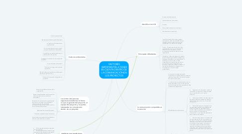 Mind Map: FACTORES IMPORTANTES A TENER EN CUENTA DENTRO DE LA COMUNICACIÓN EN LOS PROYECTOS