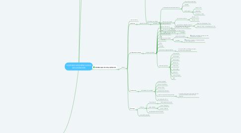 Mind Map: FACEBOOK/GERENCIADOR DE ANÚNCIOS