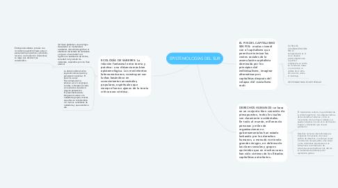 Mind Map: EPISTEMOLOGÍAS DEL SUR