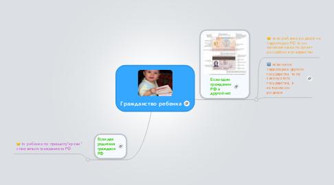 Mind Map: Гражданство ребенка