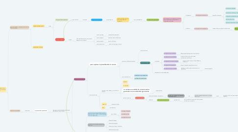 Mind Map: EPISTEMOLOGIAS DEL SUR
