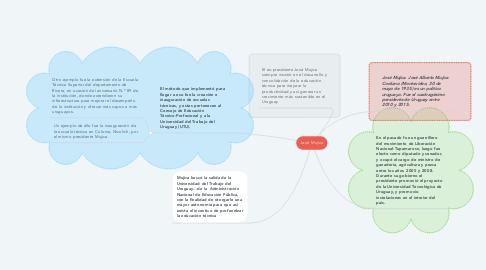 Mind Map: José Mujica
