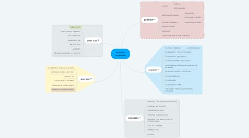 Mind Map: turismo accesible