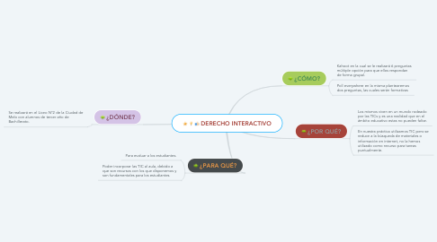 Mind Map: DERECHO INTERACTIVO