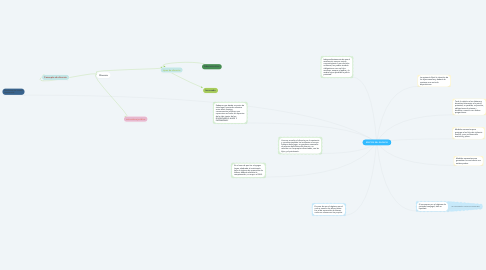 Mind Map: EFECTOS DEL DIVORCIO