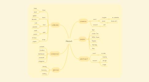 Mind Map: Nouns