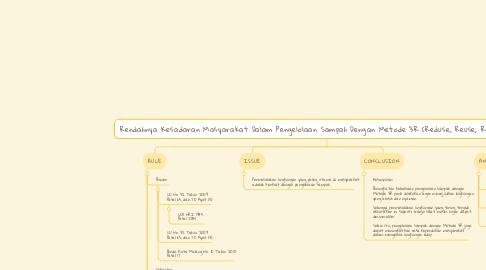 Mind Map: Rendahnya Kesadaran Masyarakat Dalam Pengelolaan Sampah Dengan Metode 3R (Reduse, Reuse, Recycle) di Kota Malang