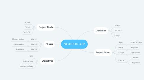 Mind Map: NEUTRON APP