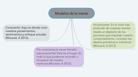 Mind Map: Modelos de la mente