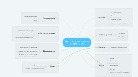 Mind Map: Мастерская по ремонту электроники