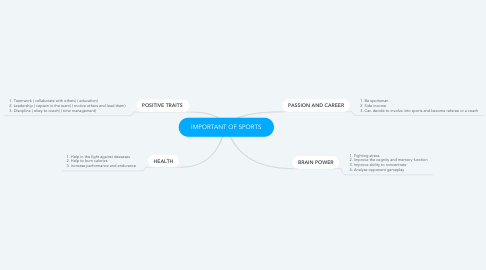 Mind Map: IMPORTANT OF SPORTS