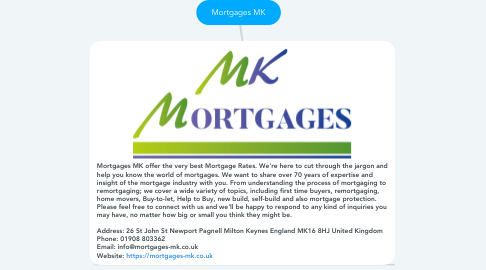 Mind Map: Mortgages MK