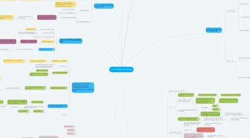 Mind Map: Lernen Phänomenologie