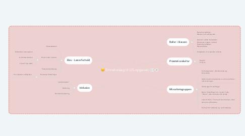 Mind Map: Emneforslag til LIS-opgaven