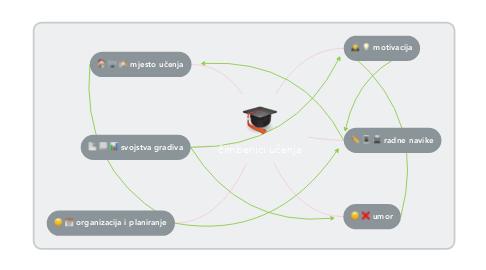 Mind Map: čimbenici učenja