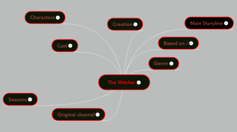 Mind Map: The Witcher