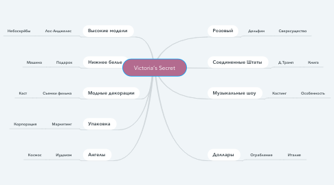 Mind Map: Victoria's Secret