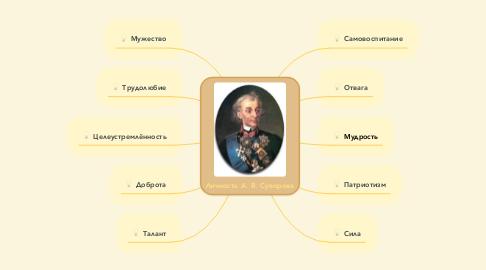 Mind Map: Личность А. В. Суворова