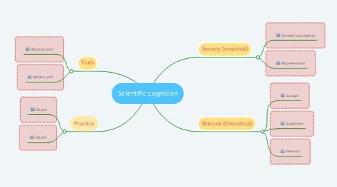 Mind Map: Scientific cognition