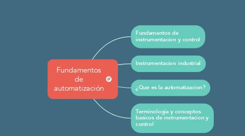 Mind Map: Fundamentos de automatización