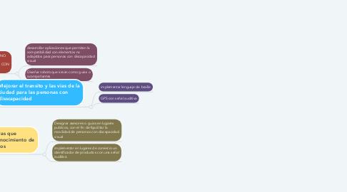 Mind Map: Adapotar el entorno para la funcionalidad de personas con discapacidad visual