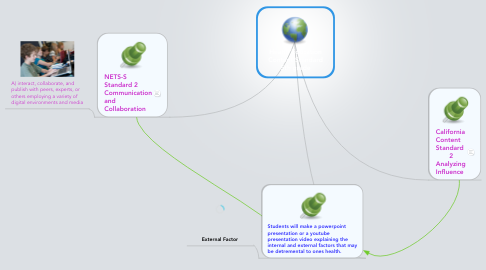 Mind Map: Health Education Content Standard 5th grade