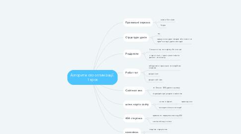 Mind Map: Алгоритм сео оптимізації. 1 крок