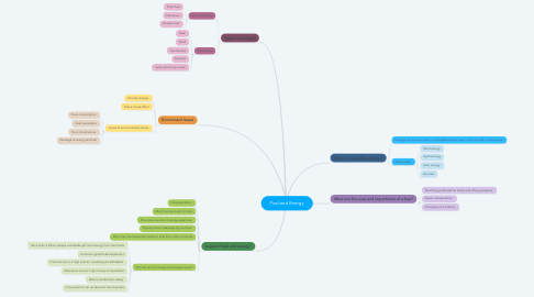 Mind Map: Fuel and Energy