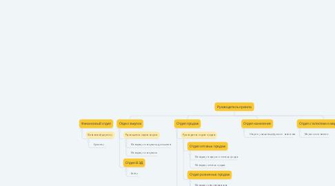 Mind Map: Руководитель проекта