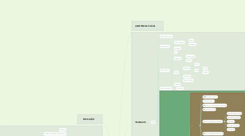 Mind Map: QUALIDADE de VIDA - RG