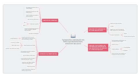 Mind Map: DIGESTÃO E ABSORÇÃO NO TRATO GASTROINTESTINAL: INTESTINO DELGADO