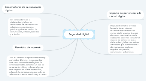 Mind Map: Seguridad digital