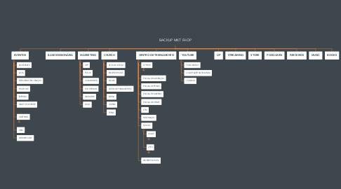Mind Map: BACKUP MKT FHOP
