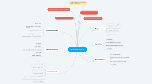 Mind Map: Kosmetik Bereich