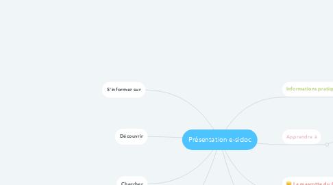 Mind Map: Présentation e-sidoc