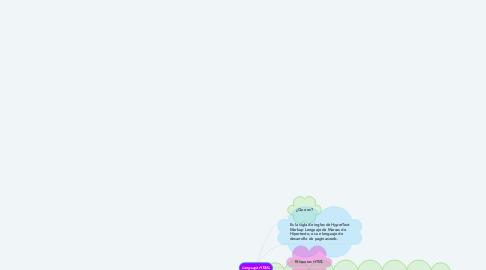 Mind Map: IMPACTO DE PERTENECER A UNA CIUDADANÍA  DIGITAL.
