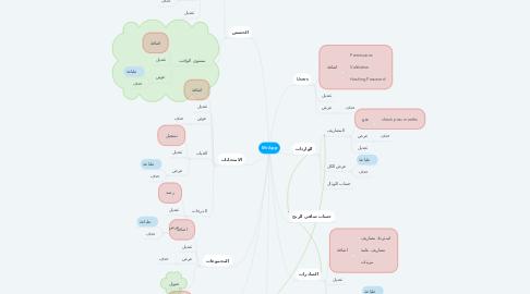 Mind Map: Mr App