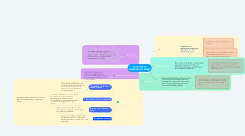 Mind Map: FACTORES DE ENFERMEDAD RENAL