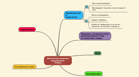 Mind Map: Дисконтная политика предприятия: скидки