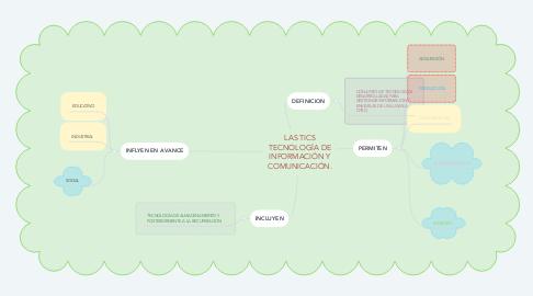 Mind Map: LAS TICS TECNOLOGÍA DE INFORMACIÓN Y COMUNICACIÓN.