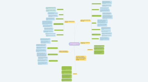Mind Map: MANTENIMIENTO DEL TRACTOR