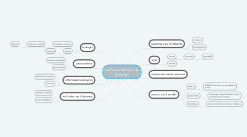 Mind Map: La Teoría General de Sistemas