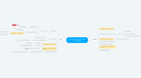 Mind Map: Comparison between Plato and Aristotle