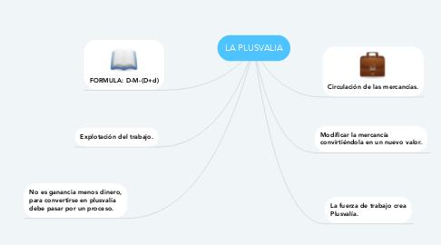 Mind Map: LA PLUSVALIA